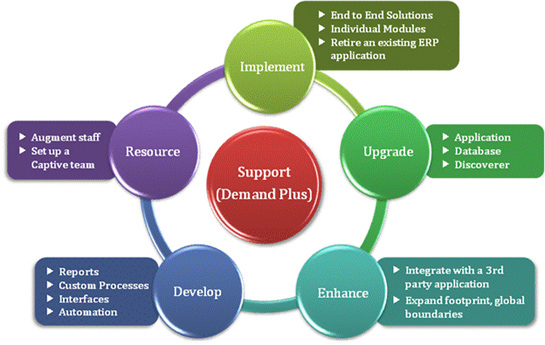First soft solutions oracle application implementation for Implementation methodology template